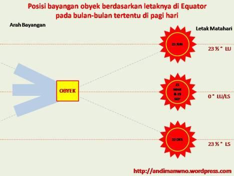 Posisi bayangan obyek yang dipotret pada pagi hari dan pada bulan-bulan tertentu di Equator.