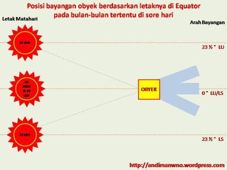 Posisi bayangan obyek pada foto udara yang dipotret pada sore hari dan bulan-bulan tertentu di Equator.