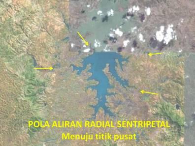 Pola Aliran Radial Sentripetal : arah aliran menuju ke titik pusat.
