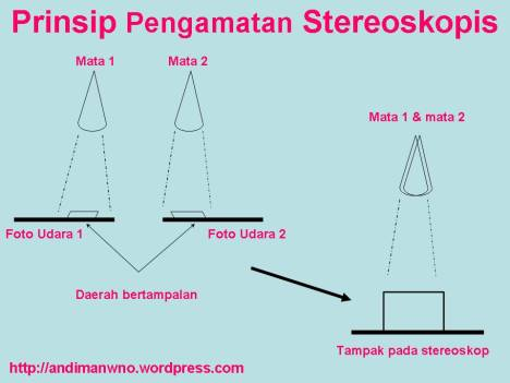 Prinsip Pengamatan Stereoskopis